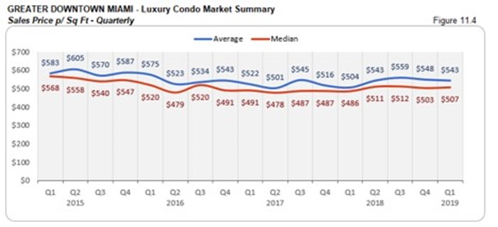 Greater Downtown Miami Luxury Condo Market Summary - Sales Price p/Sq Ft - Quarterly