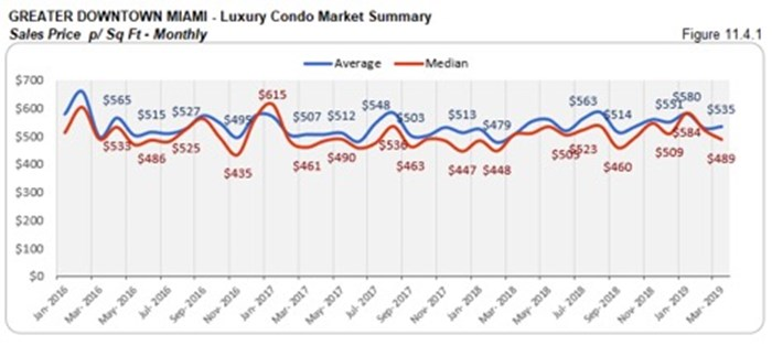 Greater Downtown Miami Luxury Condo Market Summary - Sales Price p/Sq Ft - Monthly