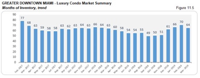 Greater Downtown Miami Luxury Condo Market Summary - Months of Inventory, Trend