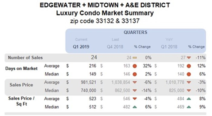 Edgewater, Midtown, A&E District Luxury Condo Market Summary - Quaterly