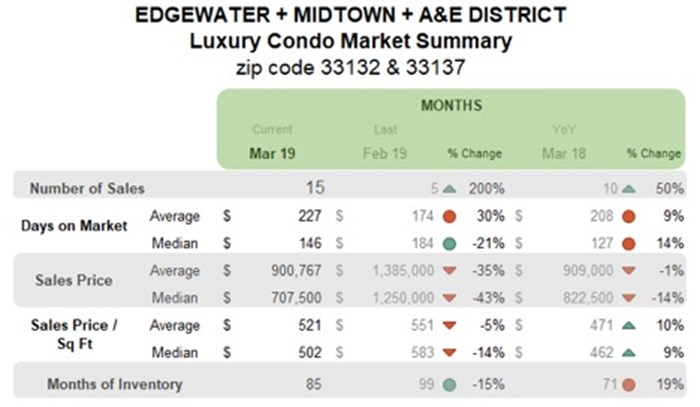 Edgewater, Midtown, A&E District Luxury Condo Market Summary - Monthly