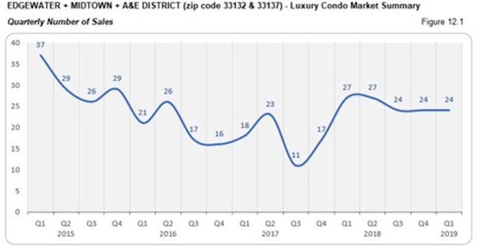 Edgewater, Midtown, A&E District Luxury Condo Market Summary - Quarterly Number of Sales