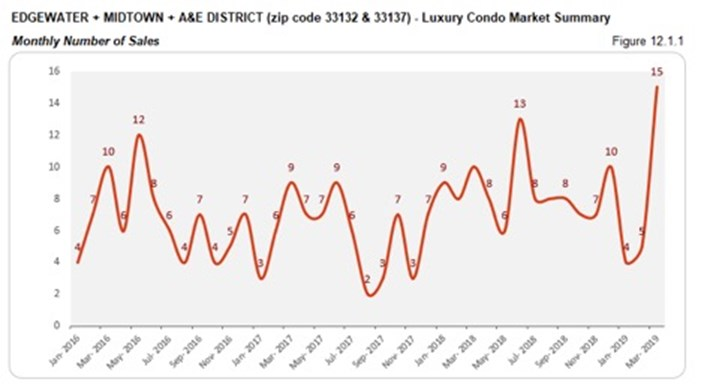 Edgewater, Midtown, A&E District Luxury Condo Market Summary - Monthly Number of Sales