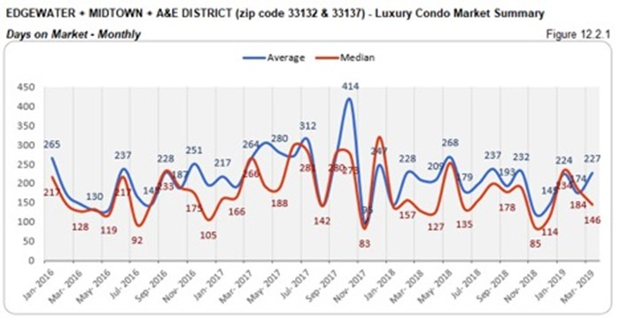 Edgewater, Midtown, A&E District Luxury Condo Market Summary - Days on Market - Monthly