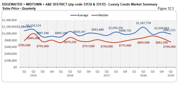 Edgewater, Midtown, A&E District Luxury Condo Market Summary - Sales Price - Quarterly