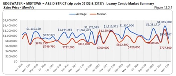 Edgewater, Midtown, A&E District Luxury Condo Market Summary - Sales Price - Monthly