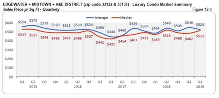 Edgewater, Midtown, A&E District Luxury Condo Market Summary - Sales Price p/Sq Ft - Quaterly
