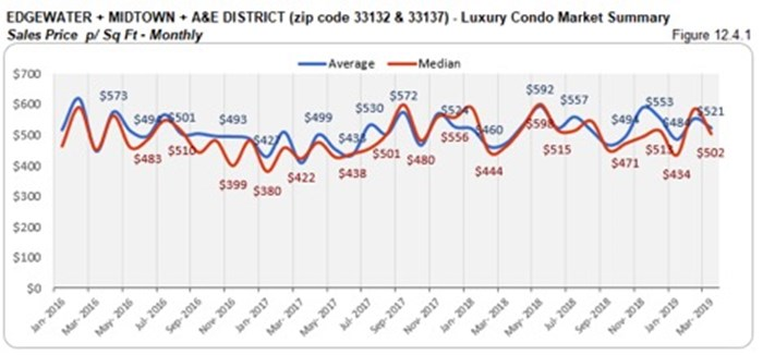 Edgewater, Midtown, A&E District Luxury Condo Market Summary - Sales Price p/Sq Ft - Monthly
