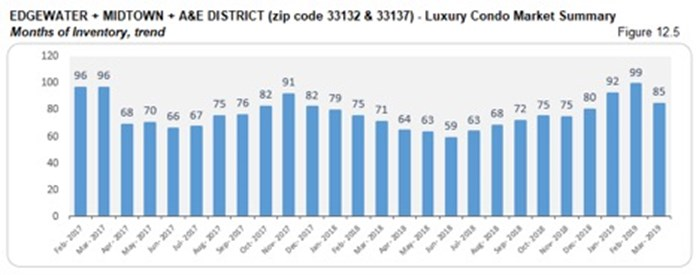 Edgewater, Midtown, A&E District Luxury Condo Market Summary - Months of Inventory, Trend