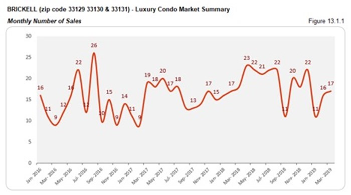 Brickell Luxury Condo Market Summary - Monthly Number of Sales