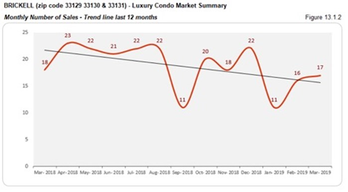 Brickell Luxury Condo Market Summary - Monthly Number of Sales - Trend Line Last 12 Months