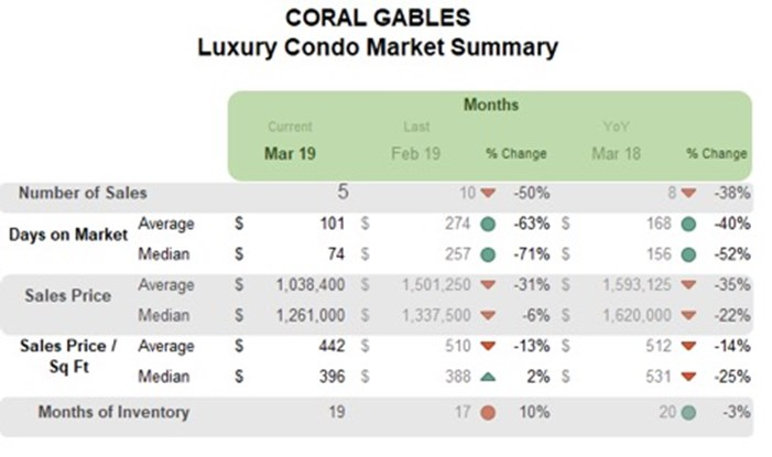 Coral Gables Luxury Condo Market Summary - Monthly