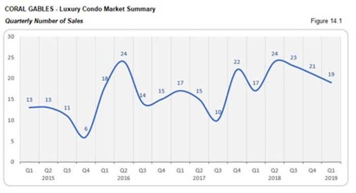 Coral Gables Luxury Condo Market Summary - Quarterly Number of Sales