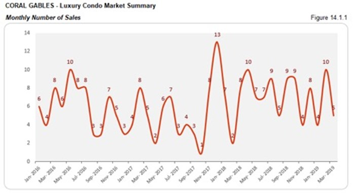 Coral Gables Luxury Condo Market Summary - Monthly Number of Sales