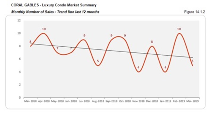 Coral Gables Luxury Condo Market Summary - Monthly Number of Sales - Trend Line Last 12 Months