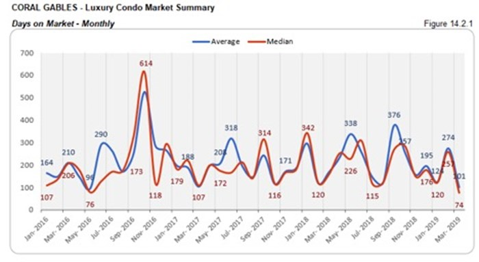Coral Gables Luxury Condo Market Summary - Days on Market - Monthly