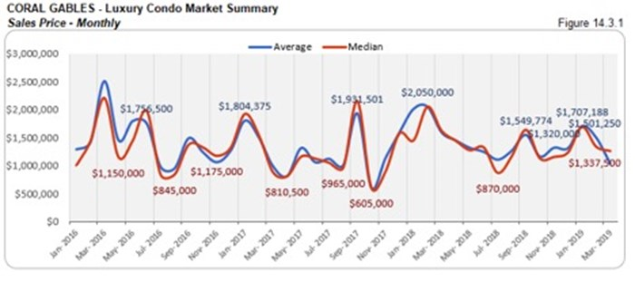 Coral Gables Luxury Condo Market Summary - Sales Price - Monthly