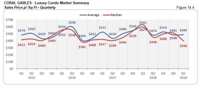 Coral Gables Luxury Condo Market Summary - Sales Price p/Sq Ft - Quarterly