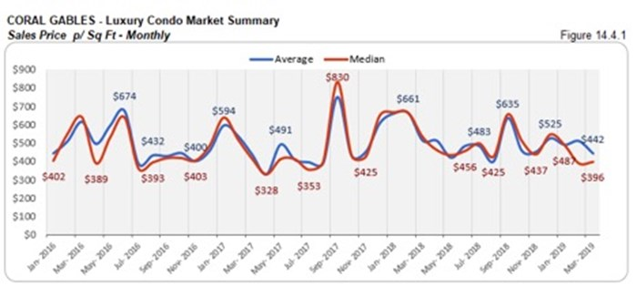 Coral Gables Luxury Condo Market Summary - Sales Price p/Sq Ft - Monthly