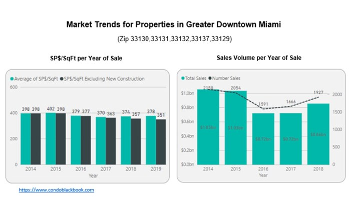 Market Trends for Properties in Greater Downtown Miami