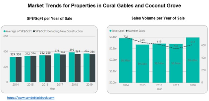 Market Trends for Properties in Coral Gables and Coconut Grove