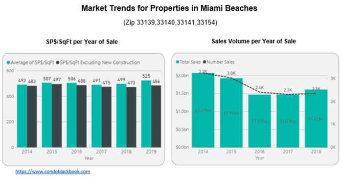 Market Trends for Properties in Miami Beach