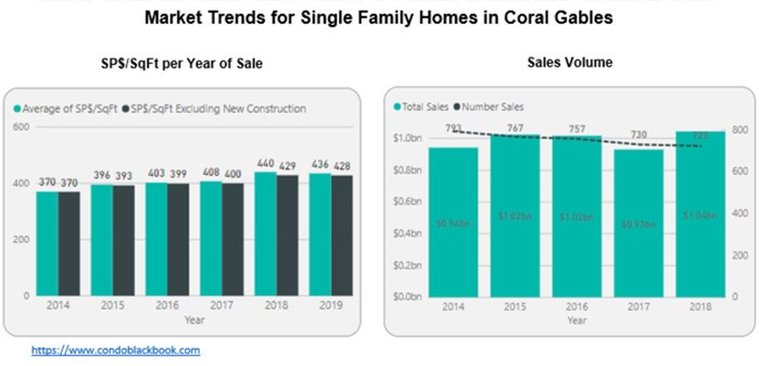 Market Trends for Single Family Homes in Coral Gables