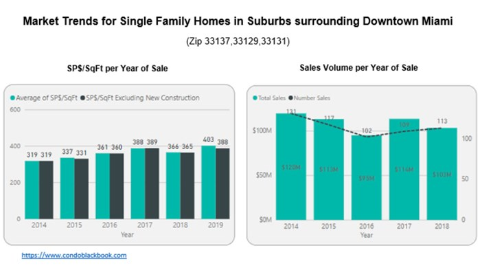 Market Trends for Single Family Homes in Suburbs Surrounding Downtown Miami