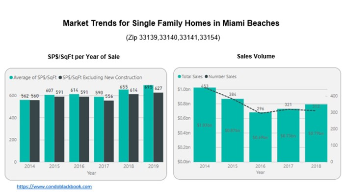 Market Trends for Single Family Homes in Miami Beaches