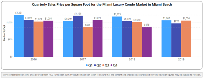 Quarterly price per sq. ft. 2016-2019 - Fig. 3.1