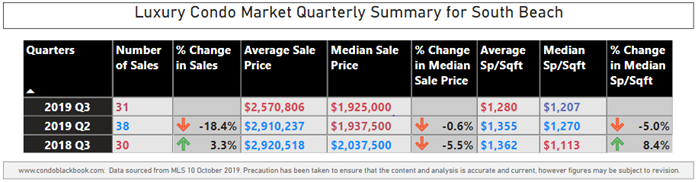 South Beach Luxury Condo Market Summary - Fig. 5
