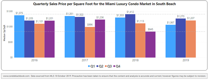 Quarterly price per sq. ft. 2016-2019 - Fig. 7