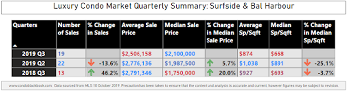 Surfside & Bal Harbour Luxury Condo Market Summary - Fig. 13