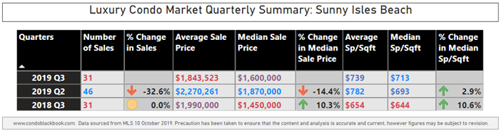 Sunny Isles Beach Luxury Condo Market Summary - Fig. 17