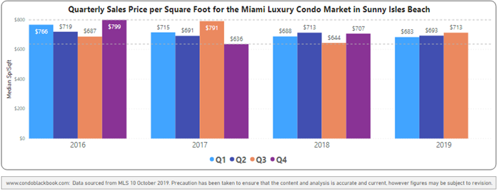 Quarterly price per sq. ft. 2016-2019 - Fig. 19