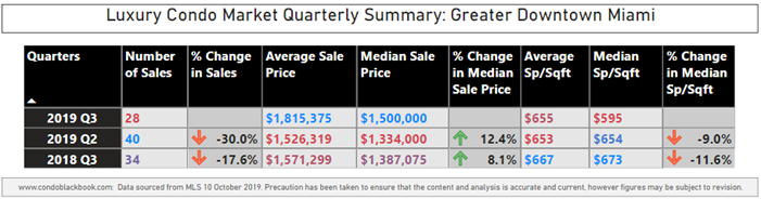 Greater Downtown Luxury Condo Market Summary - Fig. 1