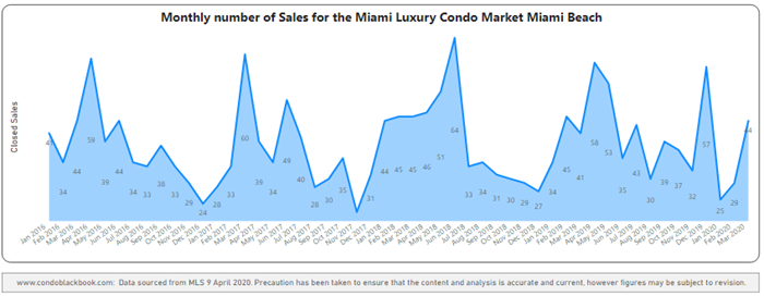 Miami Beach Monthly Sales from Jan. 2016 to Mar. 2020 - Fig. 2.2