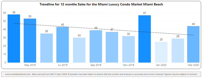 Miami Beach 12-Month Sales with Trendline - Fig. 2.3