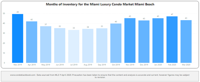 Miami Beach Months of Inventory from Mar. 2017 to Mar. 2020 - Fig. 5