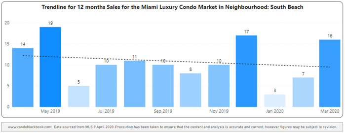 South Beach 12-Month Sales with Trendline - Fig. 7.2