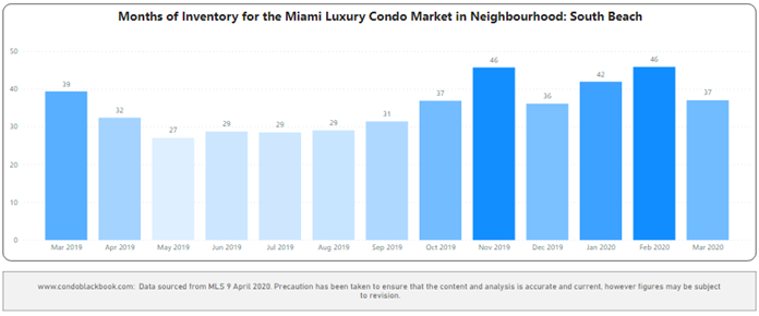 South Beach Months of Inventory from Mar. 2019 to Mar. 2020 - Fig. 10