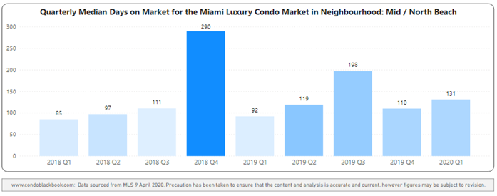 Mid-Beach and North-Beach Quarterly Days on Market 2018-2020 Heatmap – Fig. 14
