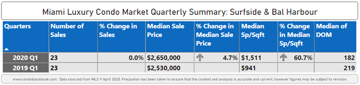 Surfside & Bal Harbour Luxury Condo Market Summary 1Q20 - Fig. 16