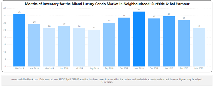 Surfside & Bal Harbour Months of Inventory from Mar. 2019 to Mar. 2020 - Fig. 20