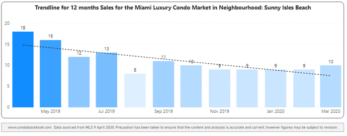 Sunny Isles Beach 12-Month Sales with Trendline - Fig. 22.2
