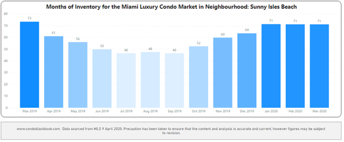 Sunny Isles Beach Months of Inventory from Mar. 2019 to Mar. 2020 - Fig. 25