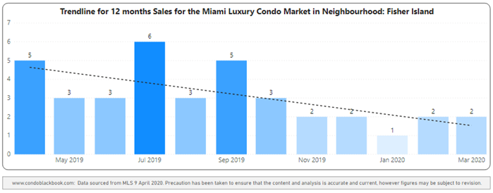Fisher Island 12-Month Sales with Trendline - Fig. 27.2