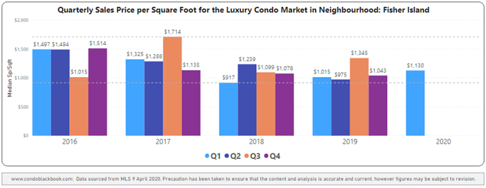 Fisher Island Quarterly Price per Sq. Ft. 2016-2020 - Fig. 28