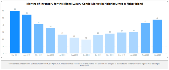 Fisher Island Months of Inventory from Mar. 2019 to Mar. 2020 - Fig. 30