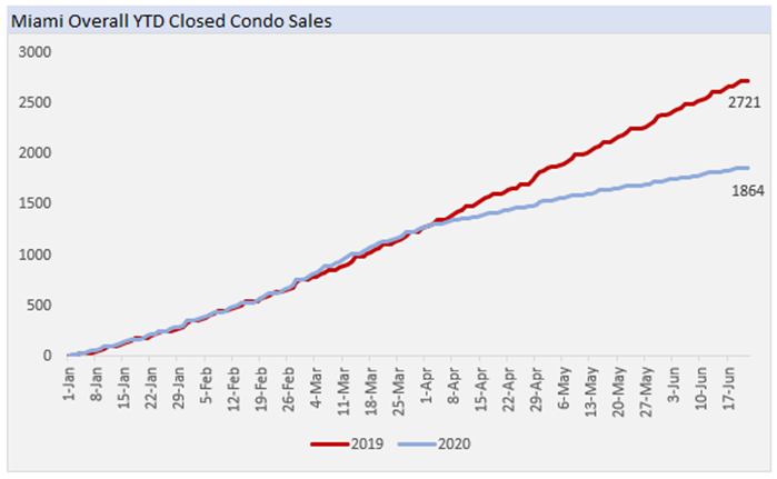 Miami Overall YTD Closed Condo Sales